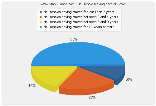 Household moving date of Boyer