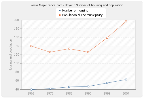Boyer : Number of housing and population