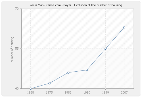 Boyer : Evolution of the number of housing