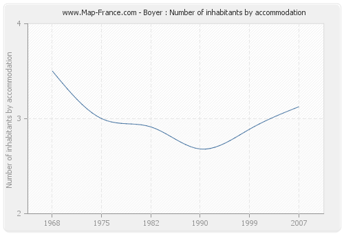 Boyer : Number of inhabitants by accommodation