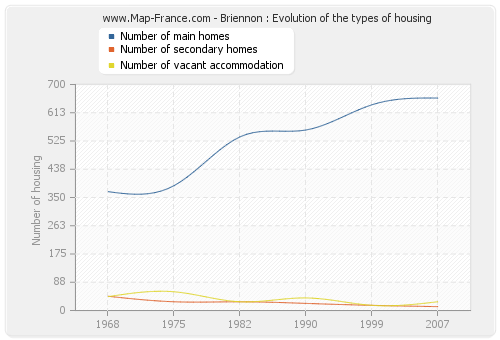 Briennon : Evolution of the types of housing