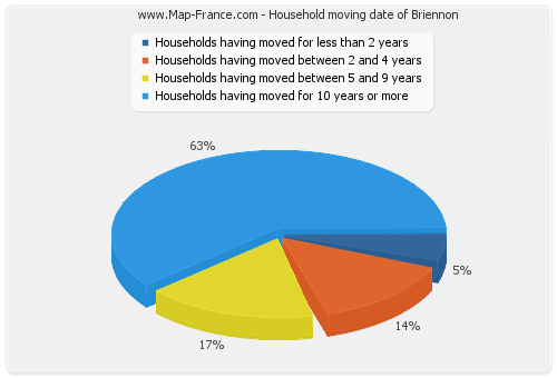 Household moving date of Briennon