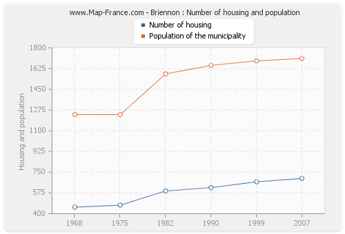 Briennon : Number of housing and population