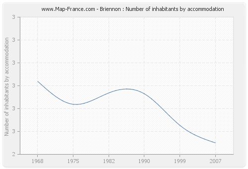 Briennon : Number of inhabitants by accommodation