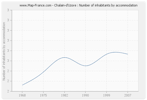 Chalain-d'Uzore : Number of inhabitants by accommodation