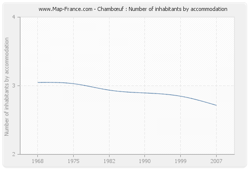 Chambœuf : Number of inhabitants by accommodation