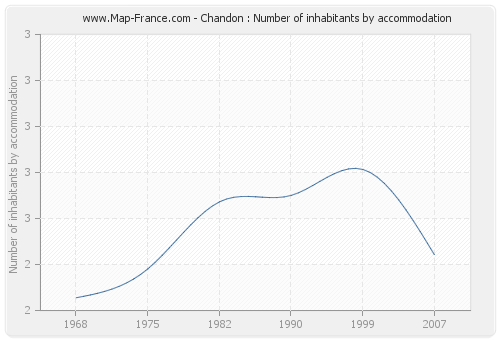 Chandon : Number of inhabitants by accommodation