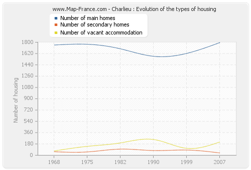 Charlieu : Evolution of the types of housing
