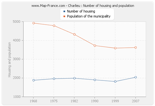 Charlieu : Number of housing and population