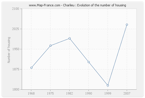 Charlieu : Evolution of the number of housing