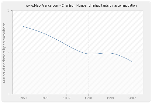 Charlieu : Number of inhabitants by accommodation