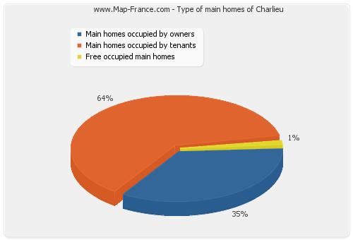 Type of main homes of Charlieu