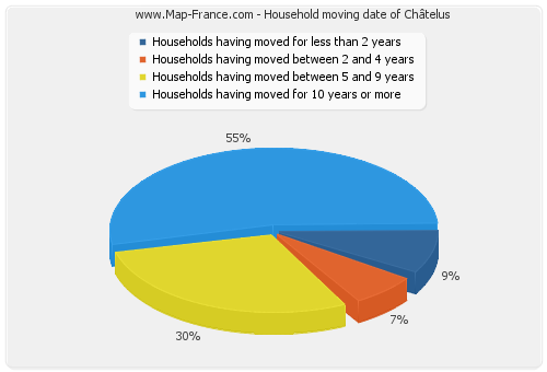Household moving date of Châtelus