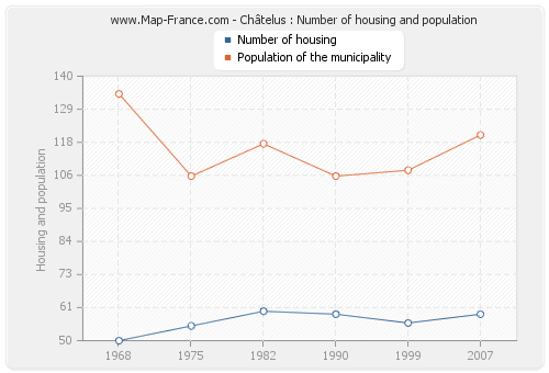 Châtelus : Number of housing and population