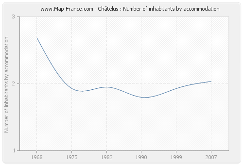 Châtelus : Number of inhabitants by accommodation
