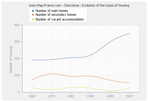 Chevrières : Evolution of the types of housing