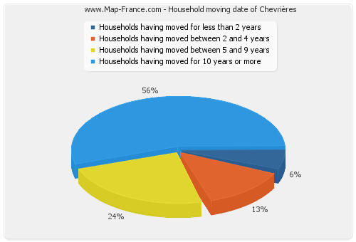 Household moving date of Chevrières