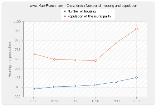 Chevrières : Number of housing and population
