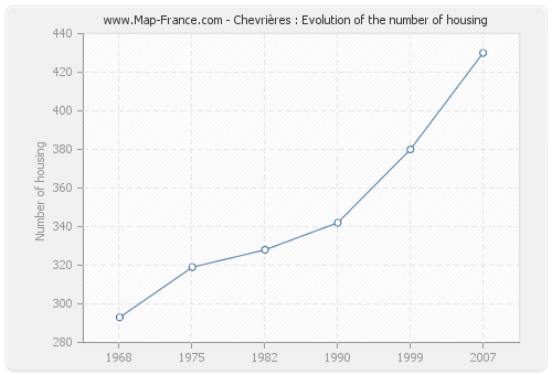 Chevrières : Evolution of the number of housing