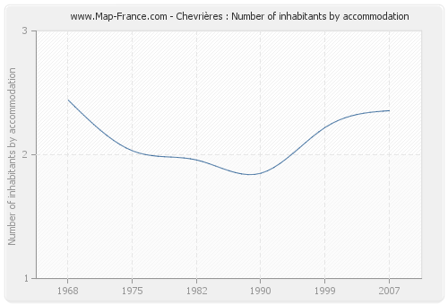Chevrières : Number of inhabitants by accommodation