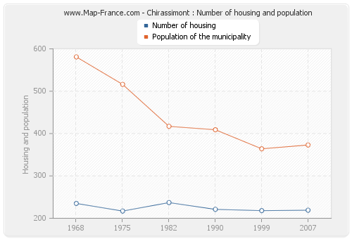 Chirassimont : Number of housing and population
