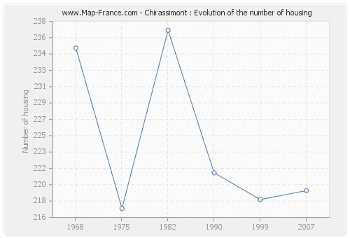 Chirassimont : Evolution of the number of housing