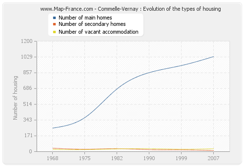 Commelle-Vernay : Evolution of the types of housing