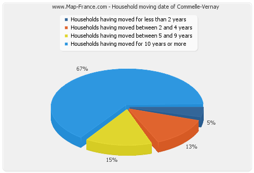 Household moving date of Commelle-Vernay
