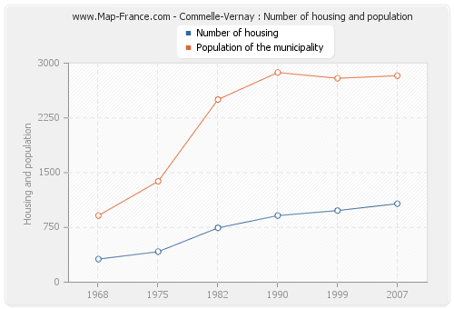 Commelle-Vernay : Number of housing and population
