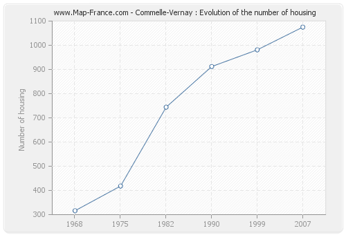Commelle-Vernay : Evolution of the number of housing