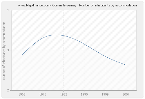 Commelle-Vernay : Number of inhabitants by accommodation