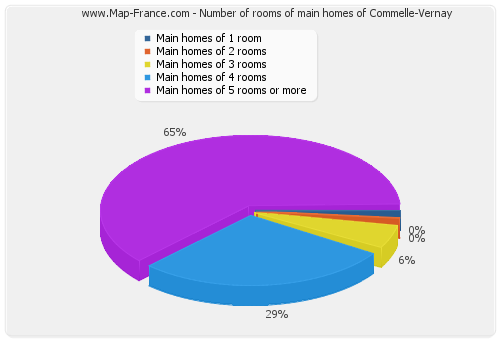 Number of rooms of main homes of Commelle-Vernay
