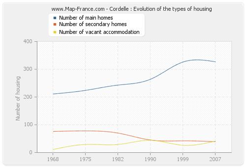 Cordelle : Evolution of the types of housing