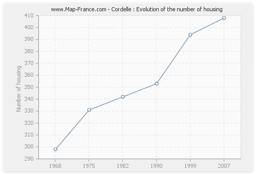 Cordelle : Evolution of the number of housing
