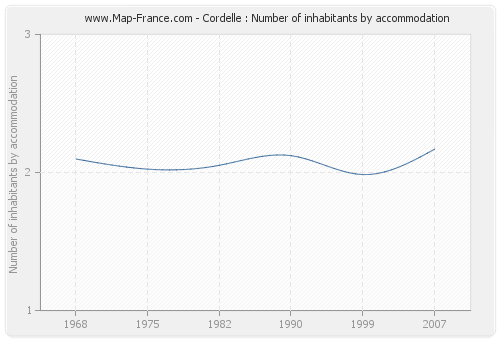 Cordelle : Number of inhabitants by accommodation
