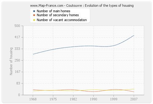 Coutouvre : Evolution of the types of housing