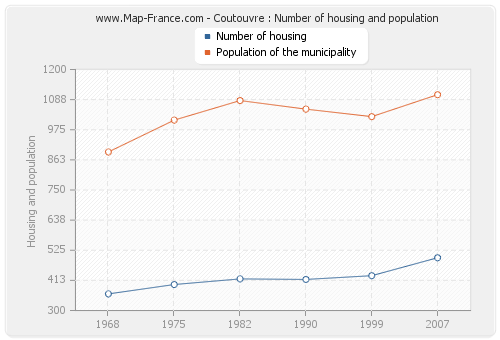 Coutouvre : Number of housing and population