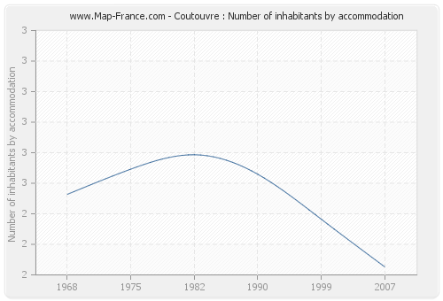 Coutouvre : Number of inhabitants by accommodation
