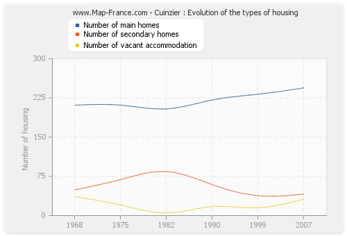 Cuinzier : Evolution of the types of housing