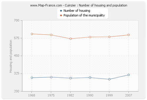 Cuinzier : Number of housing and population