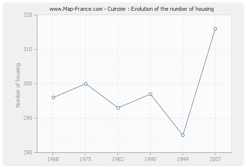 Cuinzier : Evolution of the number of housing