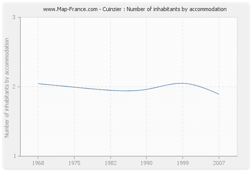 Cuinzier : Number of inhabitants by accommodation