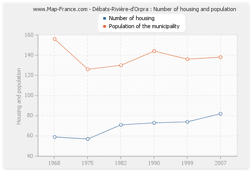 Débats-Rivière-d'Orpra : Number of housing and population