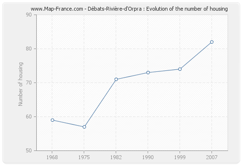 Débats-Rivière-d'Orpra : Evolution of the number of housing