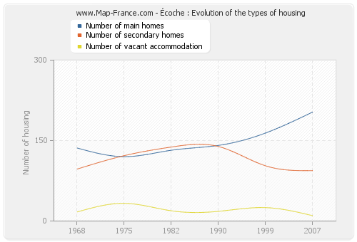 Écoche : Evolution of the types of housing