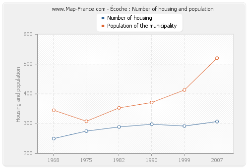 Écoche : Number of housing and population