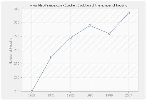 Écoche : Evolution of the number of housing