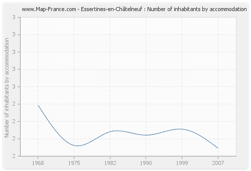 Essertines-en-Châtelneuf : Number of inhabitants by accommodation