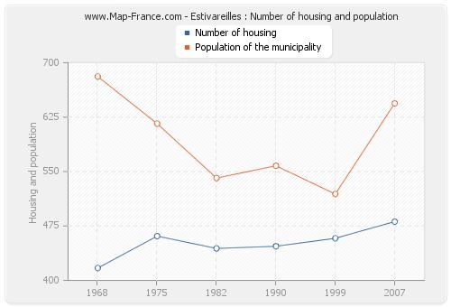 Estivareilles : Number of housing and population