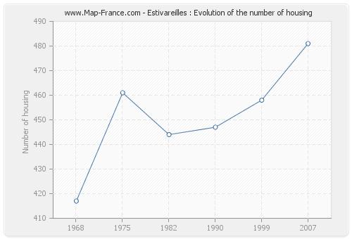 Estivareilles : Evolution of the number of housing